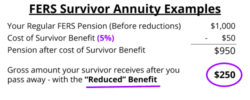 FERS Survivor Benefits - Reduced FERS Survivor Annuity Example