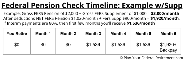 Example of FERS Pension and FERS Supplement Delay