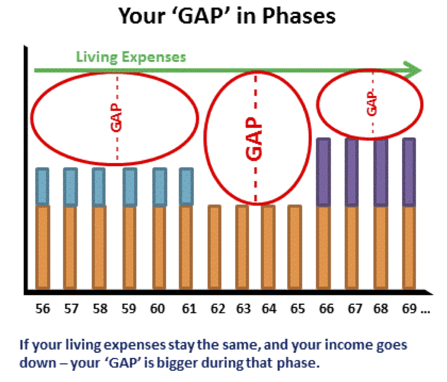 fers retirement income phases