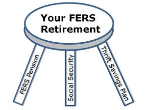 FERS Retirement 3 Legged Stool, FER Pension, Social Security, Thrift Savings Plan TSP