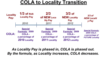 cola locality pay federal cola locality transition