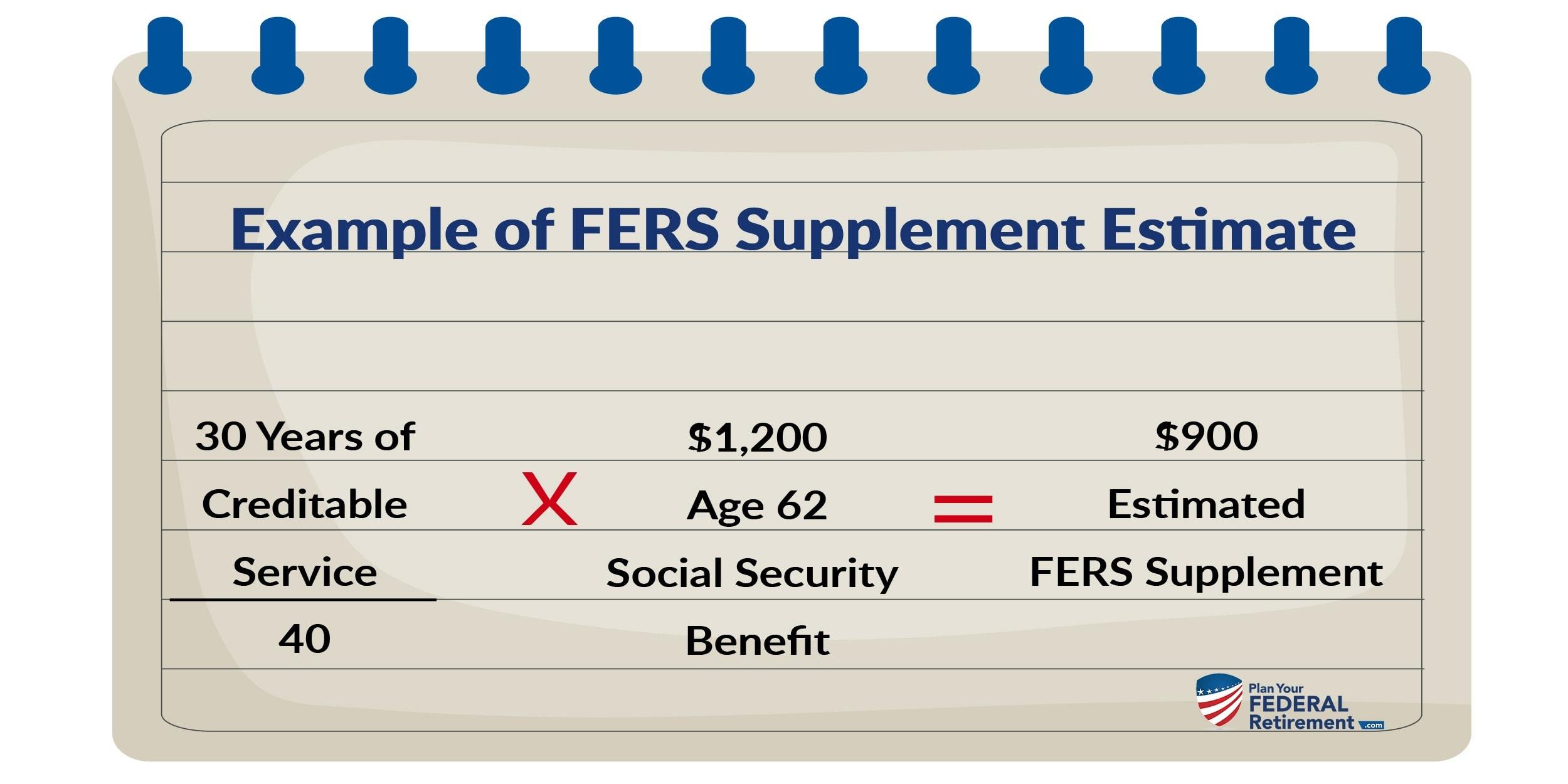 Case study: FERS Supplement calculation
