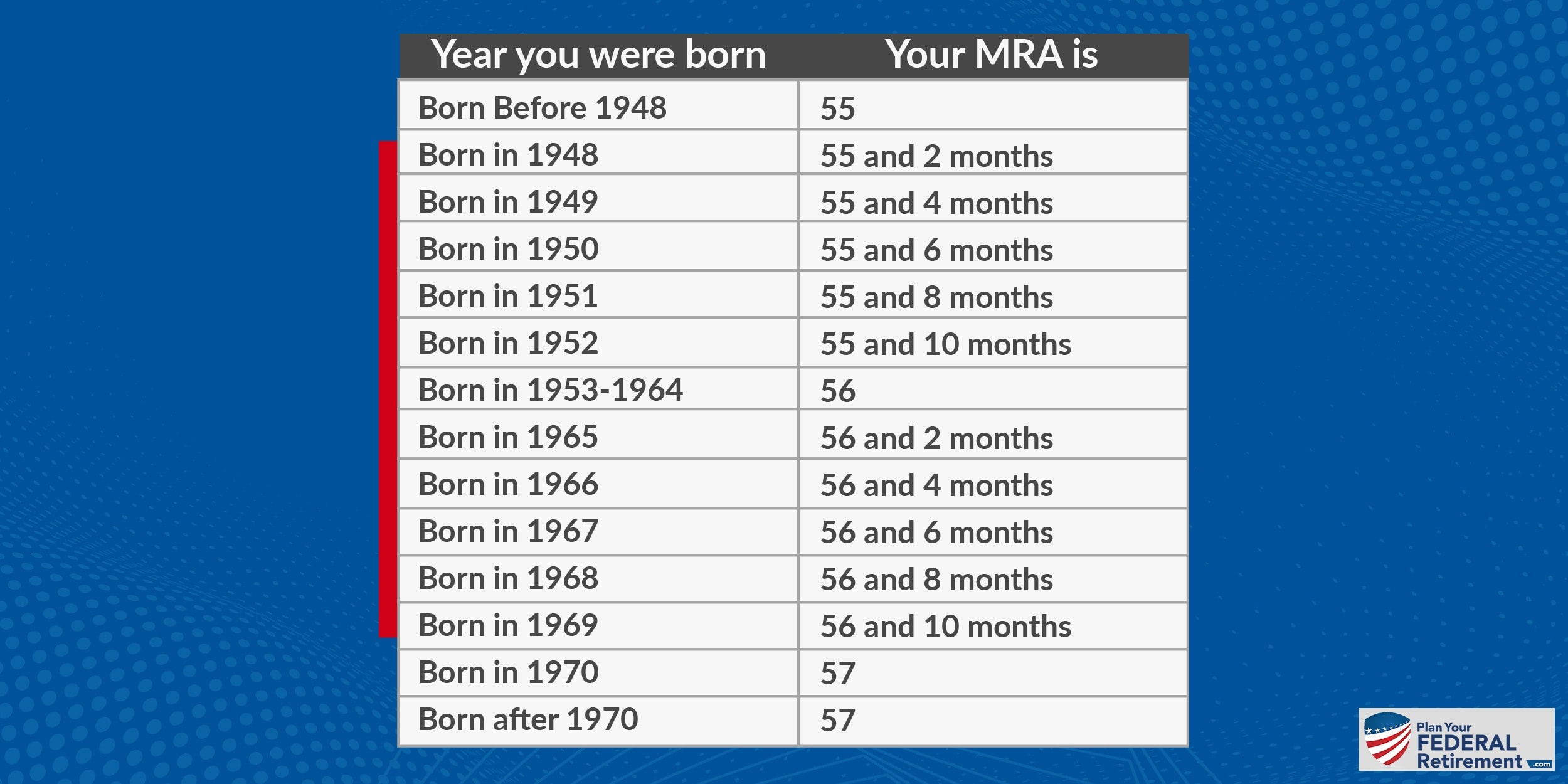 Age to MRA Conversion