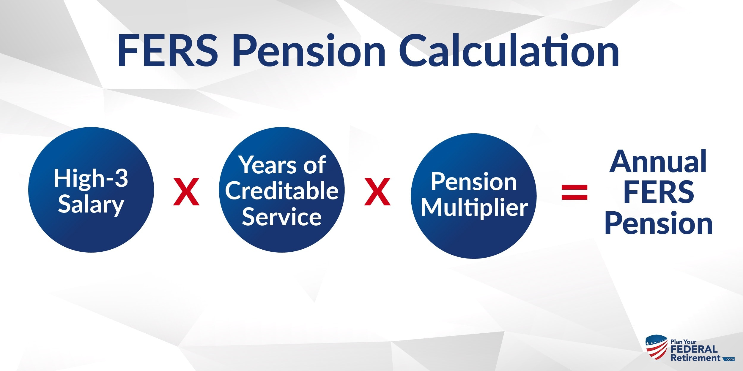 How to Calculate your FERS Retirement Pension