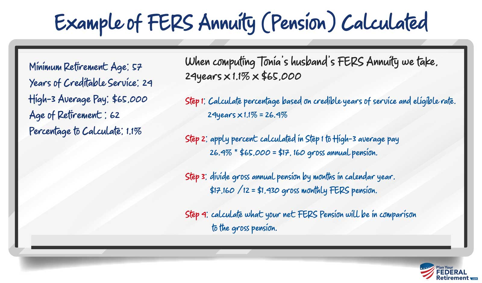 Example of FERS Pension Calculated